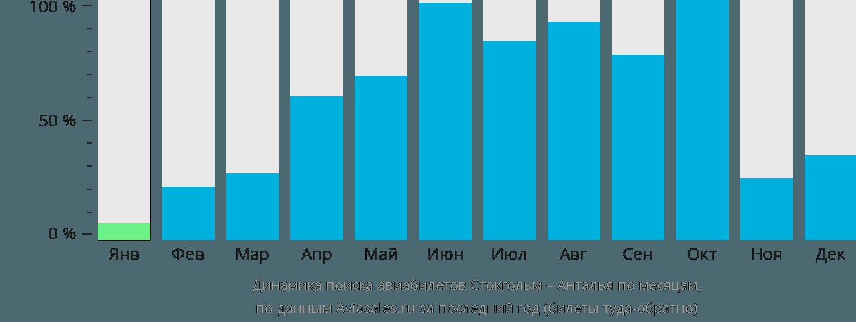 Динамика поиска авиабилетов из Стокгольма в Анталью по месяцам