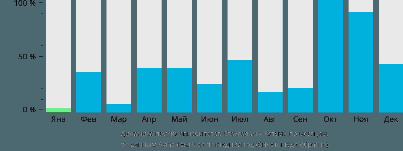 Динамика поиска авиабилетов из Стокгольма в Батуми по месяцам