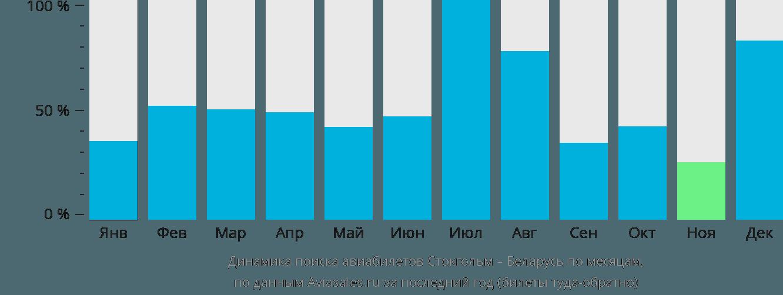Динамика поиска авиабилетов из Стокгольма в Беларусь по месяцам