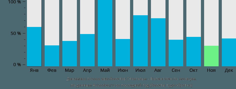 Динамика поиска авиабилетов из Стокгольма в Копенгаген по месяцам