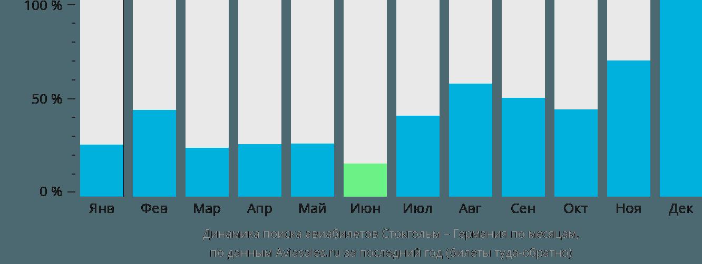 Динамика поиска авиабилетов из Стокгольма в Германию по месяцам