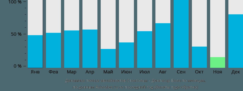 Динамика поиска авиабилетов из Стокгольма в Денпасар Бали по месяцам