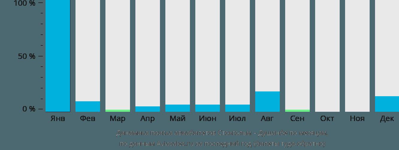 Динамика поиска авиабилетов из Стокгольма в Душанбе по месяцам