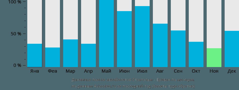 Динамика поиска авиабилетов из Стокгольма в Ереван по месяцам