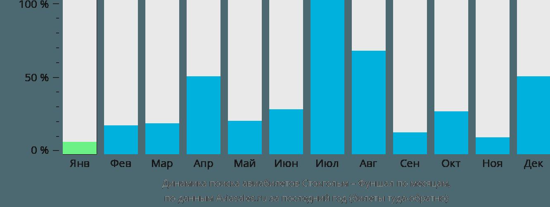 Динамика поиска авиабилетов из Стокгольма в Фуншал по месяцам