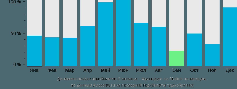 Динамика поиска авиабилетов из Стокгольма во Франкфурт-на-Майне по месяцам