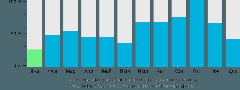 Динамика поиска авиабилетов из Стокгольма во Францию по месяцам