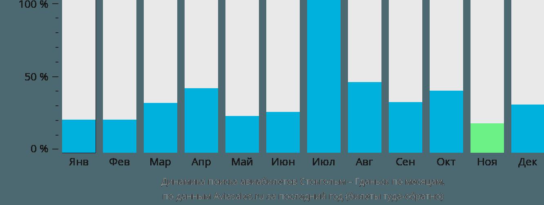 Динамика поиска авиабилетов из Стокгольма в Гданьск по месяцам
