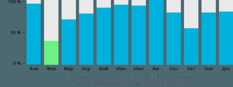 Динамика поиска авиабилетов из Стокгольма в Гётеборг по месяцам