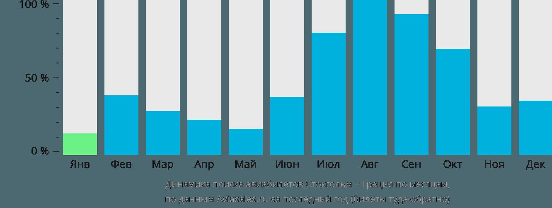 Динамика поиска авиабилетов из Стокгольма в Грецию по месяцам