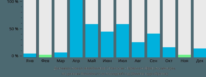 Динамика поиска авиабилетов из Стокгольма в Ираклион по месяцам