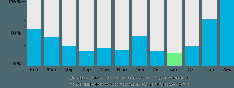 Динамика поиска авиабилетов из Стокгольма на Пхукет по месяцам