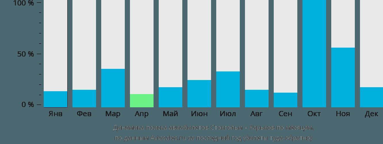 Динамика поиска авиабилетов из Стокгольма в Харьков по месяцам