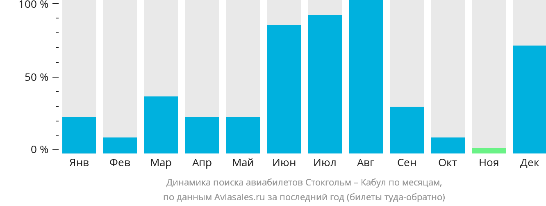 Динамика поиска авиабилетов из Стокгольма в Кабул по месяцам