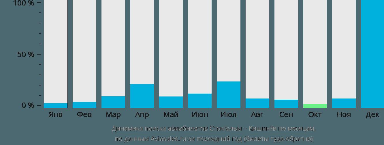 Динамика поиска авиабилетов из Стокгольма в Кишинёв по месяцам