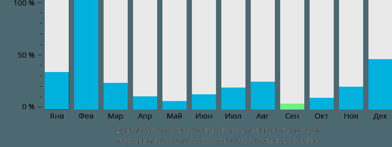 Динамика поиска авиабилетов из Стокгольма в Кируну по месяцам