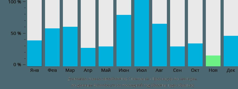 Динамика поиска авиабилетов из Стокгольма в Краснодар по месяцам