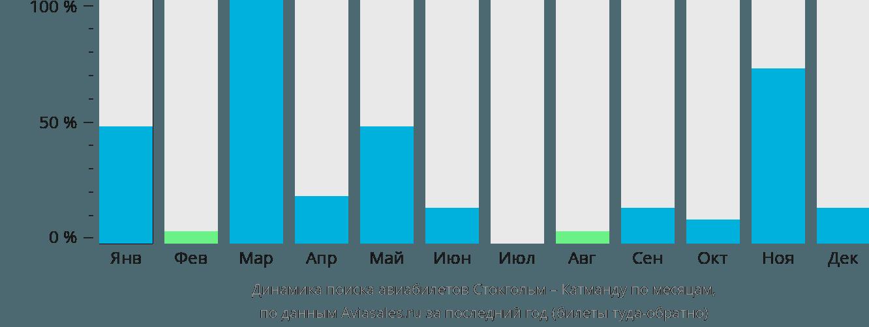 Динамика поиска авиабилетов из Стокгольма в Катманду по месяцам