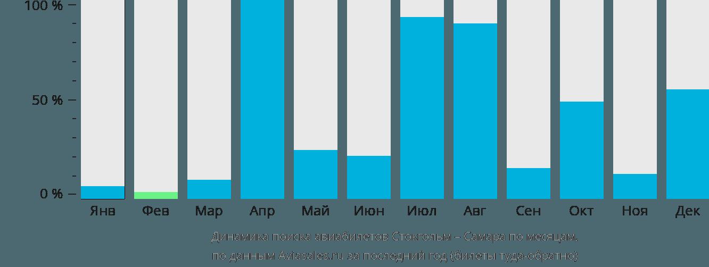 Динамика поиска авиабилетов из Стокгольма в Самару по месяцам