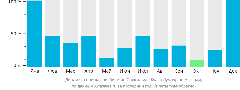 Динамика поиска авиабилетов из Стокгольма в Куала-Лумпур по месяцам