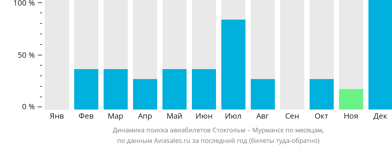 Динамика поиска авиабилетов из Стокгольма в Мурманск по месяцам