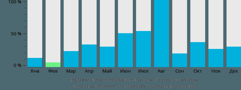 Динамика поиска авиабилетов из Стокгольма в Марсель по месяцам