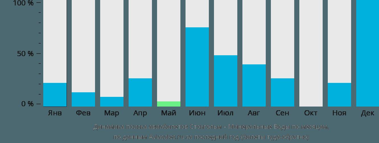 Динамика поиска авиабилетов из Стокгольма в Минеральные воды по месяцам
