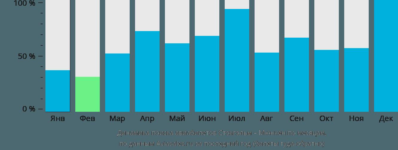 Динамика поиска авиабилетов из Стокгольма в Мюнхен по месяцам