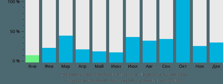 Динамика поиска авиабилетов из Стокгольма в Нидерланды по месяцам