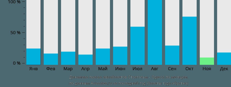 Динамика поиска авиабилетов из Стокгольма в Одессу по месяцам