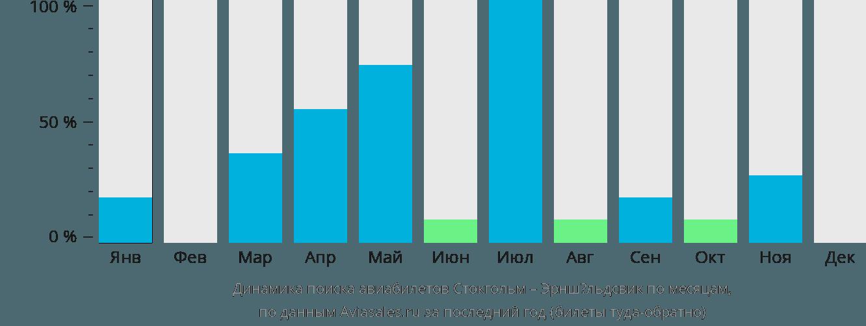 Динамика поиска авиабилетов из Стокгольма в Эрншёльдсвик по месяцам