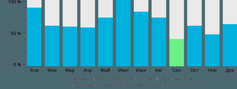 Динамика поиска авиабилетов из Стокгольма в Париж по месяцам