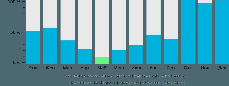 Динамика поиска авиабилетов из Стокгольма в Польшу по месяцам