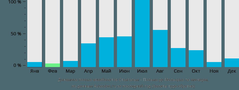 Динамика поиска авиабилетов из Стокгольма в Пальма-де-Майорку по месяцам