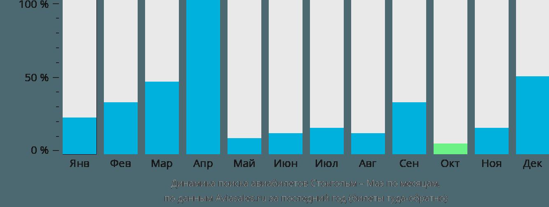 Динамика поиска авиабилетов из Стокгольма на Маэ по месяцам