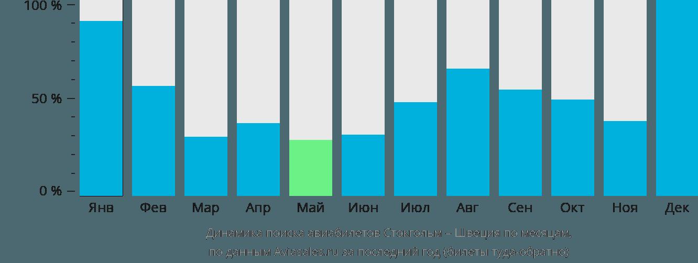 Динамика поиска авиабилетов из Стокгольма в Швецию по месяцам