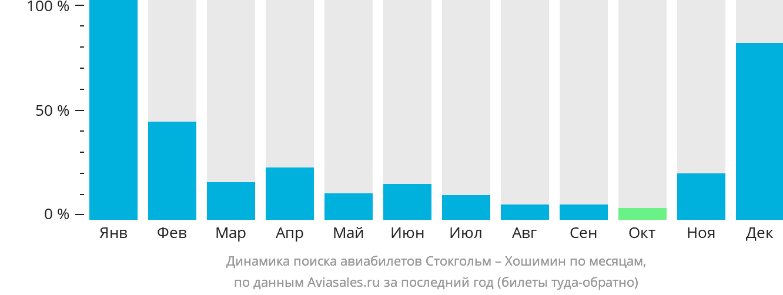 Динамика поиска авиабилетов из Стокгольма в Хошимин по месяцам