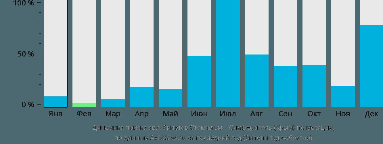 Динамика поиска авиабилетов из Стокгольма в Симферополь по месяцам
