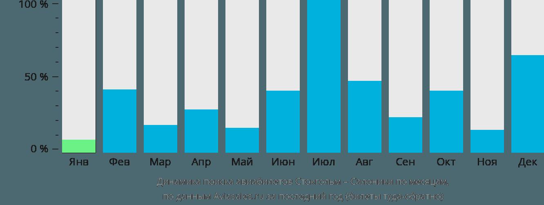 Динамика поиска авиабилетов из Стокгольма в Салоники по месяцам