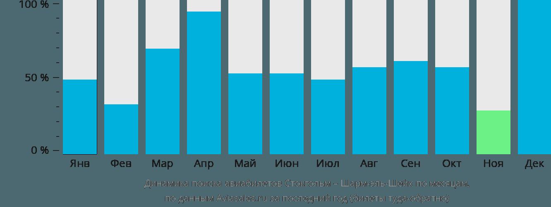 Динамика поиска авиабилетов из Стокгольма в Шарм-эль-Шейх по месяцам