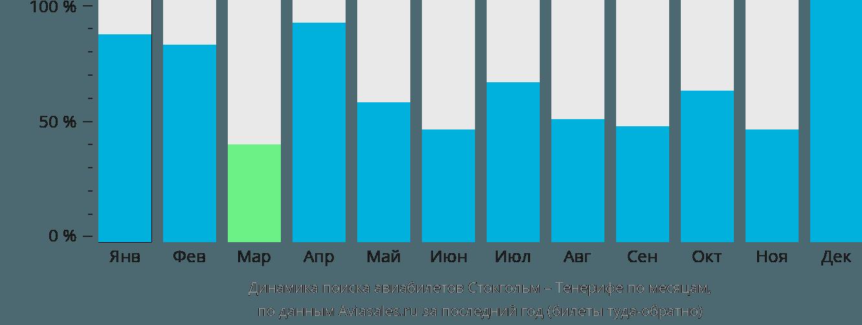 Динамика поиска авиабилетов из Стокгольма на Тенерифе по месяцам