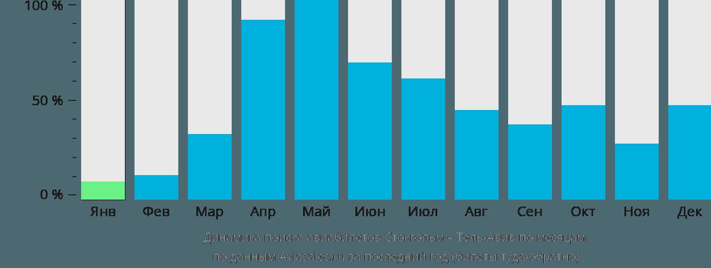 Динамика поиска авиабилетов из Стокгольма в Тель-Авив по месяцам