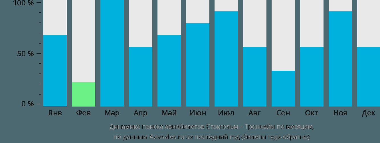 Динамика поиска авиабилетов из Стокгольма в Тронхейм по месяцам