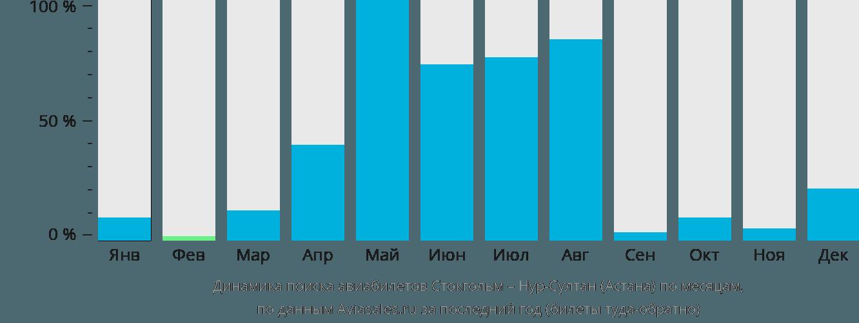 Динамика поиска авиабилетов из Стокгольма в Нур-Султан (Астана) по месяцам