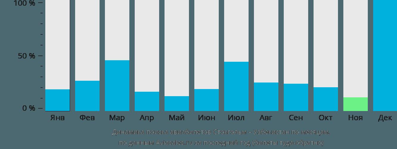Динамика поиска авиабилетов из Стокгольма в Узбекистан по месяцам