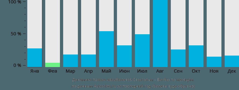 Динамика поиска авиабилетов из Стокгольма в Висбю по месяцам