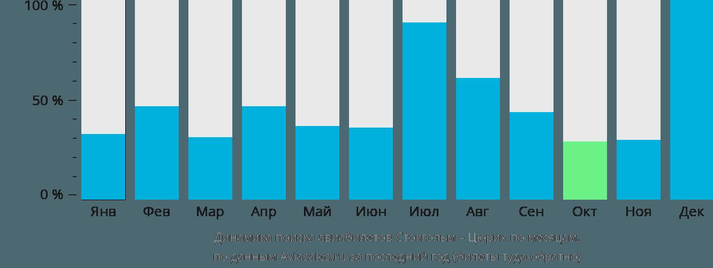 Динамика поиска авиабилетов из Стокгольма в Цюрих по месяцам