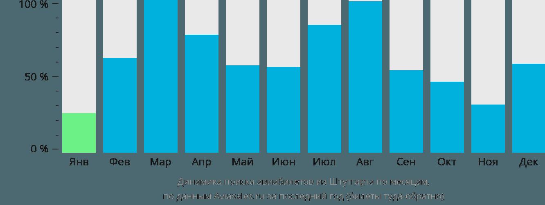 Динамика поиска авиабилетов из Штутгарта по месяцам