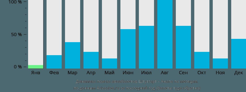 Динамика поиска авиабилетов из Штутгарта в Анапу по месяцам