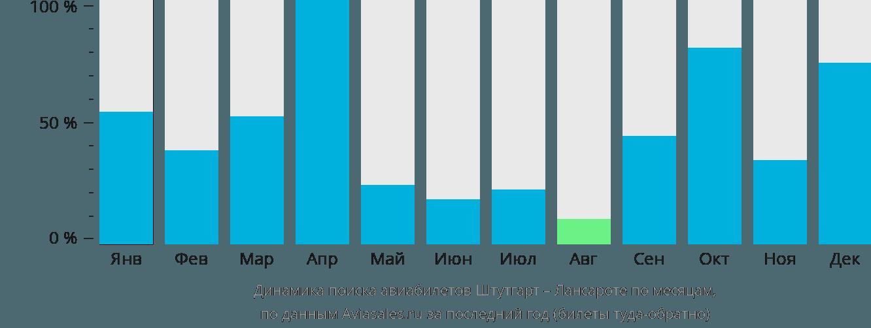 Динамика поиска авиабилетов из Штутгарта в Лансароте по месяцам